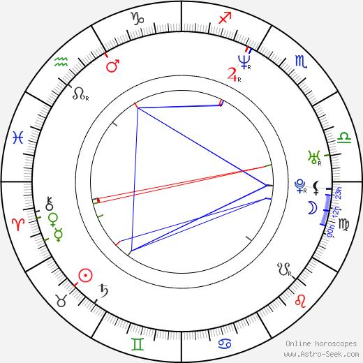 Daniel Svoboda birth chart, Daniel Svoboda astro natal horoscope, astrology