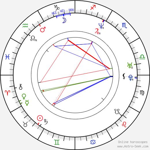 Deanne Bray день рождения гороскоп, Deanne Bray Натальная карта онлайн