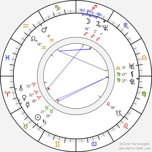 Doug Basham birth chart, biography, wikipedia 2020, 2021