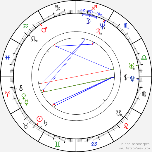 Doug Basham birth chart, Doug Basham astro natal horoscope, astrology