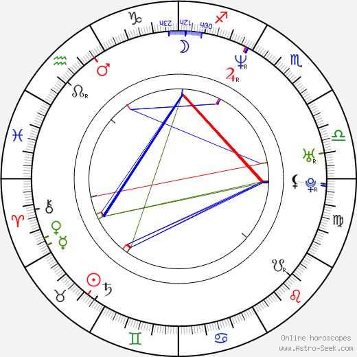 Espen Lind день рождения гороскоп, Espen Lind Натальная карта онлайн