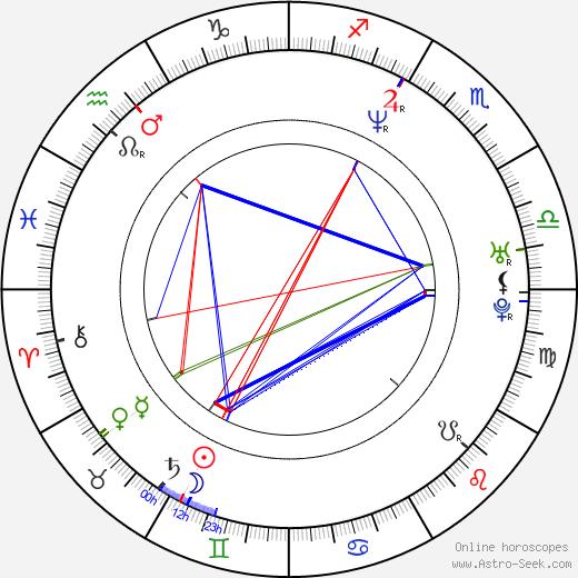 Greg Provance birth chart, Greg Provance astro natal horoscope, astrology