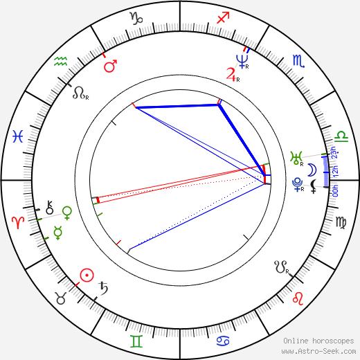 Hunter Bodine astro natal birth chart, Hunter Bodine horoscope, astrology