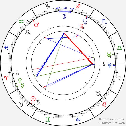 Imogen Boorman tema natale, oroscopo, Imogen Boorman oroscopi gratuiti, astrologia