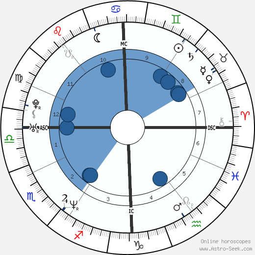 Isabelle Carré wikipedia, horoscope, astrology, instagram