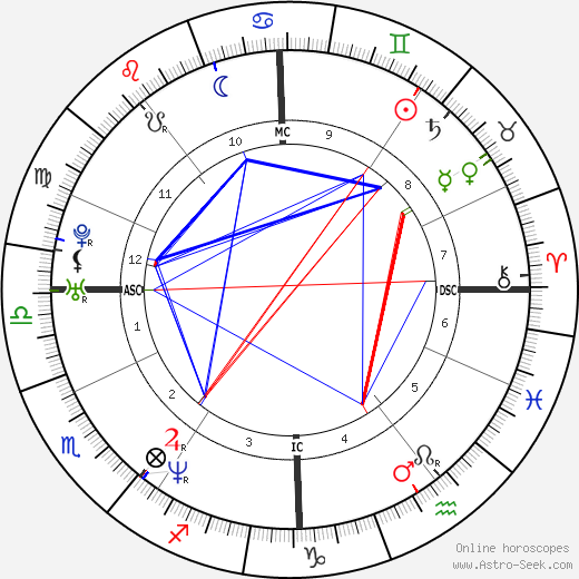 Isabelle Carré astro natal birth chart, Isabelle Carré horoscope, astrology