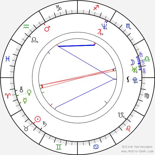 Ivan Sergei birth chart, Ivan Sergei astro natal horoscope, astrology