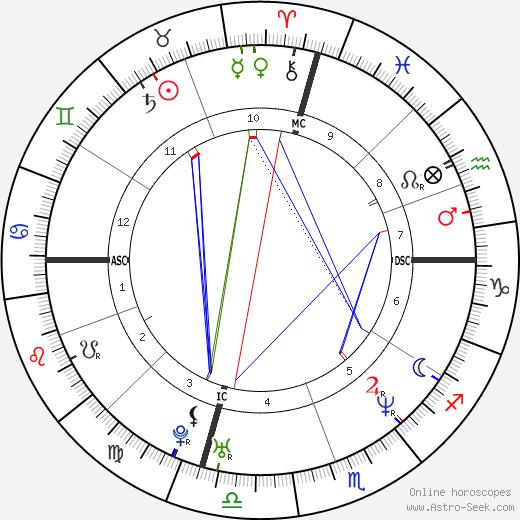 Jamie Luner astro natal birth chart, Jamie Luner horoscope, astrology