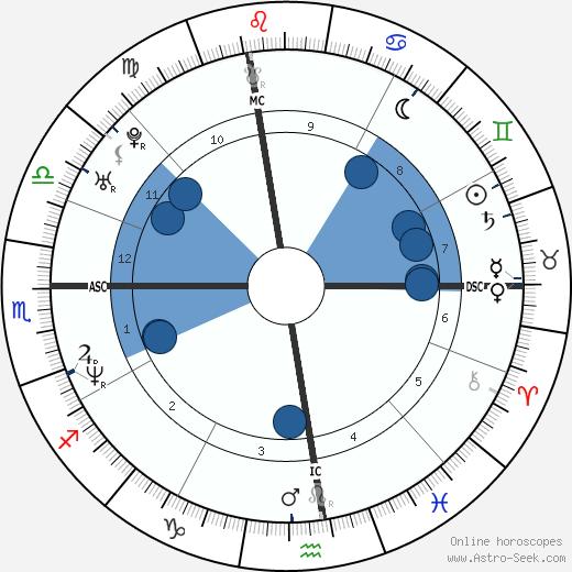 Jason Bere wikipedia, horoscope, astrology, instagram