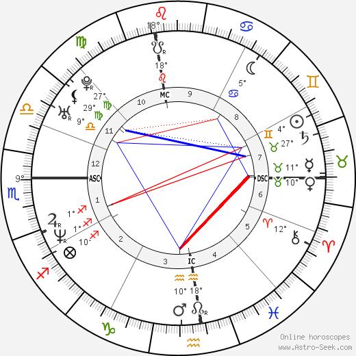 Jason Bere birth chart, biography, wikipedia 2019, 2020