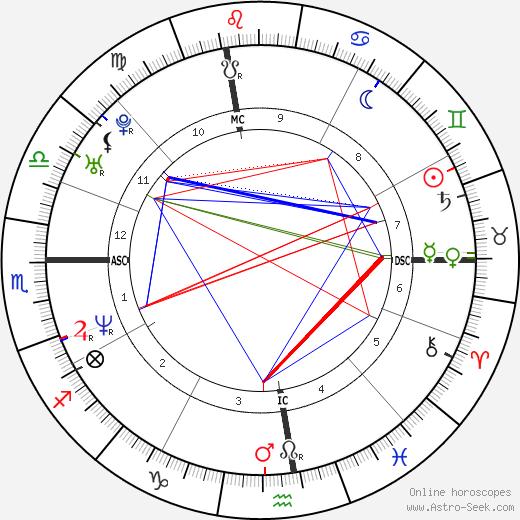 Jason Bere birth chart, Jason Bere astro natal horoscope, astrology