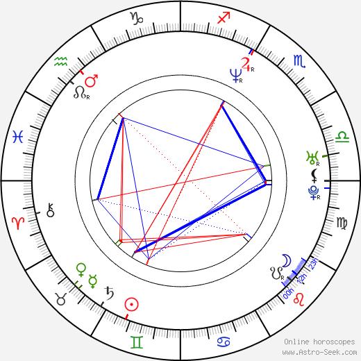 Jiří Šlégr birth chart, Jiří Šlégr astro natal horoscope, astrology