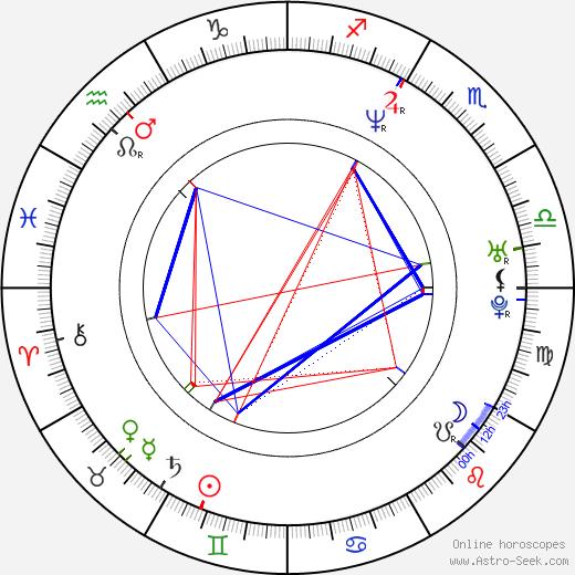 John Ross Bowie birth chart, John Ross Bowie astro natal horoscope, astrology