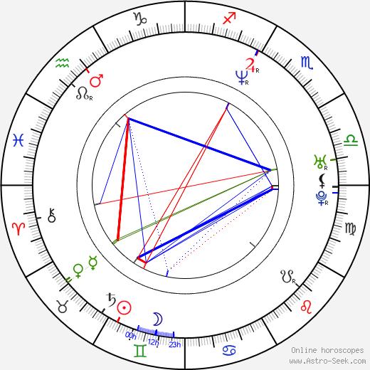 Justin Henry birth chart, Justin Henry astro natal horoscope, astrology
