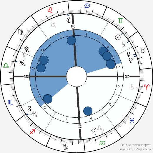 Krista Lea Harrison wikipedia, horoscope, astrology, instagram