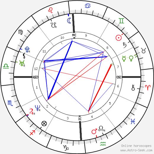 Krista Lea Harrison tema natale, oroscopo, Krista Lea Harrison oroscopi gratuiti, astrologia