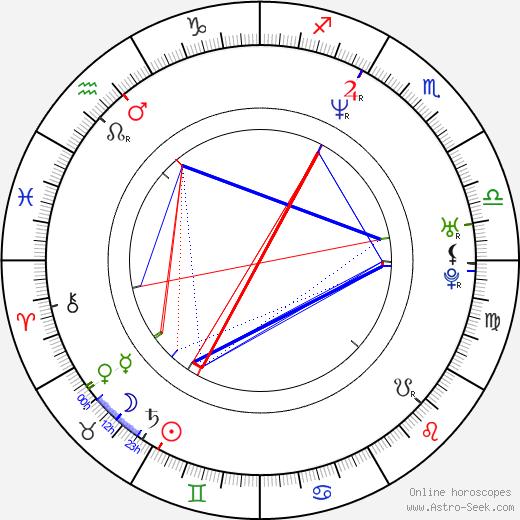 Laurel Holloman astro natal birth chart, Laurel Holloman horoscope, astrology