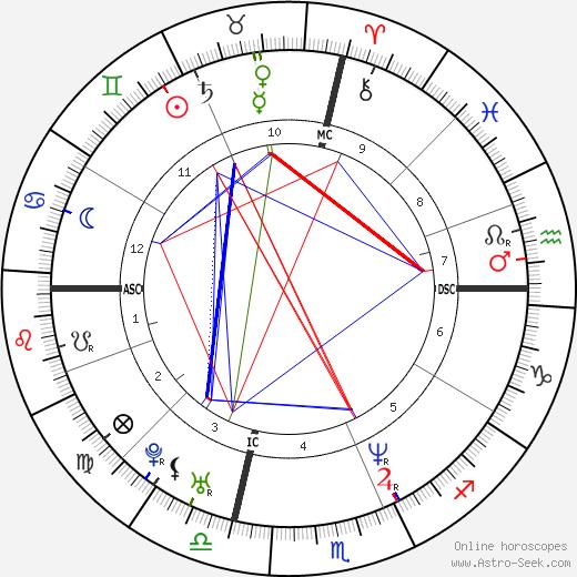 Prenatal Astrology Chart Heartpulsar