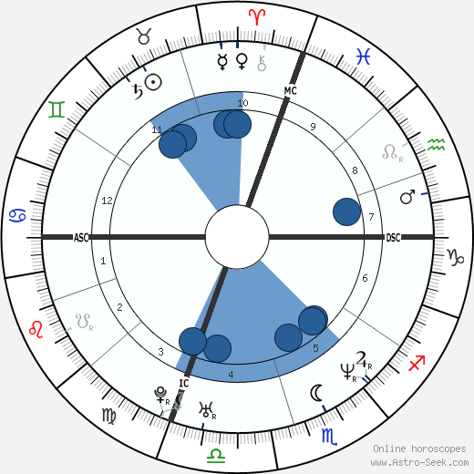 Luan Krasniqi wikipedia, horoscope, astrology, instagram