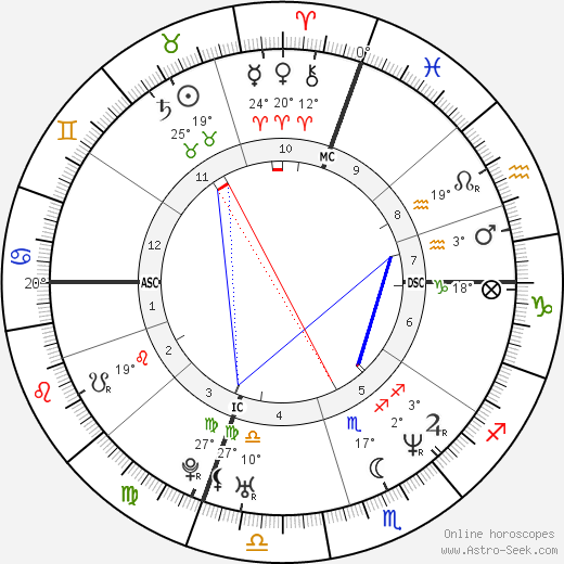 Luan Krasniqi birth chart, biography, wikipedia 2019, 2020