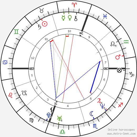 Luan Krasniqi astro natal birth chart, Luan Krasniqi horoscope, astrology