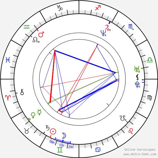 Marco Cappato birth chart, Marco Cappato astro natal horoscope, astrology