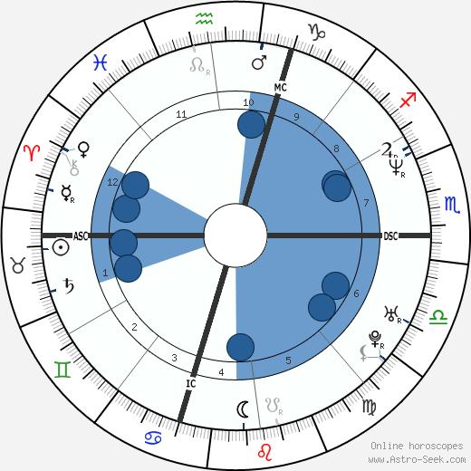 Maria Sole Tognazzi wikipedia, horoscope, astrology, instagram