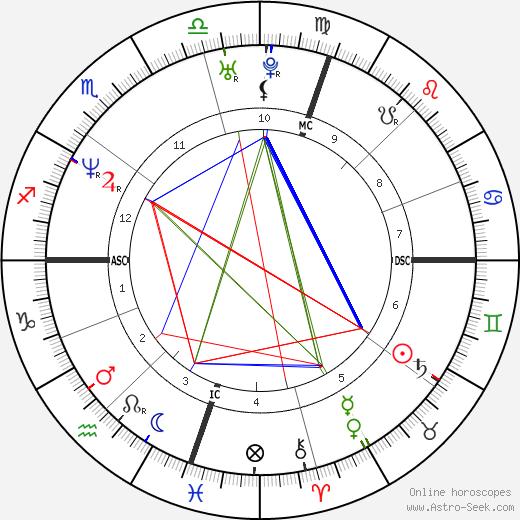 Максима (королева Нидерландов) Maxima Zorreguieta день рождения гороскоп, Maxima Zorreguieta Натальная карта онлайн