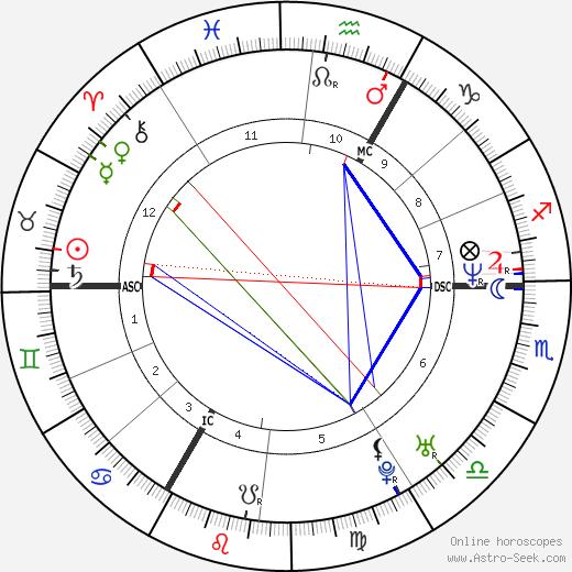 Michel Lelièvre tema natale, oroscopo, Michel Lelièvre oroscopi gratuiti, astrologia