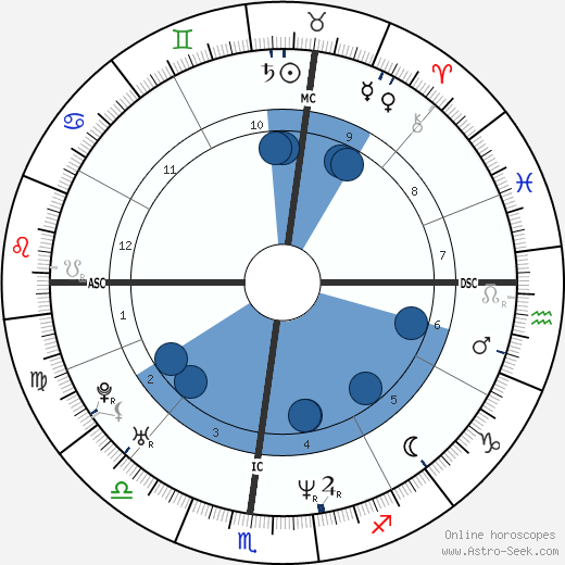 Mike Sirotka wikipedia, horoscope, astrology, instagram