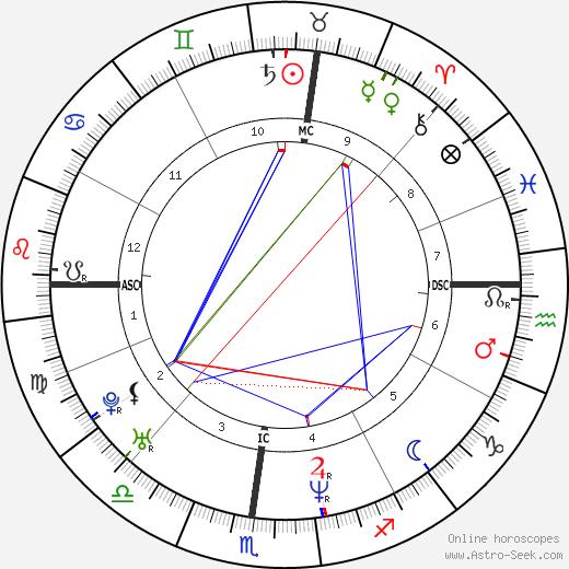 Mike Sirotka tema natale, oroscopo, Mike Sirotka oroscopi gratuiti, astrologia