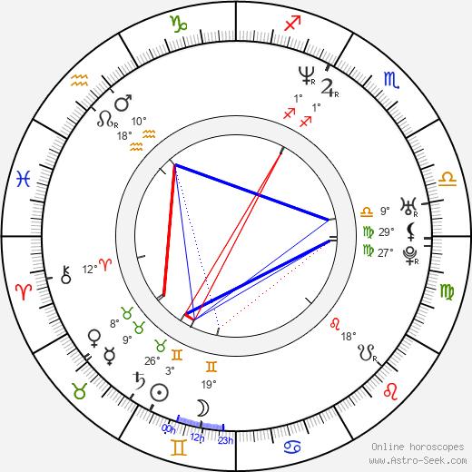 Mike Stranges birth chart, biography, wikipedia 2019, 2020