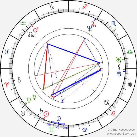 Mike Stranges birth chart, Mike Stranges astro natal horoscope, astrology