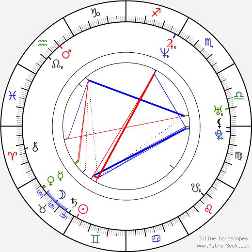 Miloš Jesenský birth chart, Miloš Jesenský astro natal horoscope, astrology