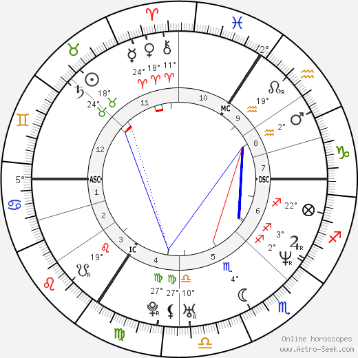 Nicholas Ghesquière birth chart, biography, wikipedia 2019, 2020