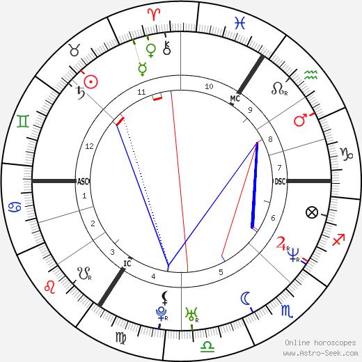 Nicholas Ghesquière день рождения гороскоп, Nicholas Ghesquière Натальная карта онлайн