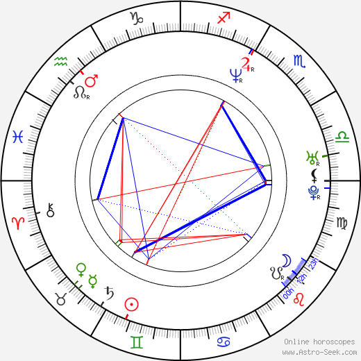 Nicholas Ofczarek astro natal birth chart, Nicholas Ofczarek horoscope, astrology