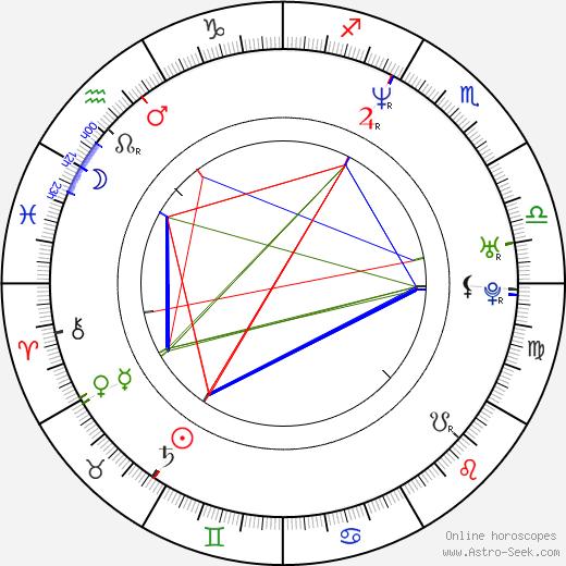 No-shik Park birth chart, No-shik Park astro natal horoscope, astrology