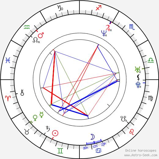 Paul Bettany astro natal birth chart, Paul Bettany horoscope, astrology