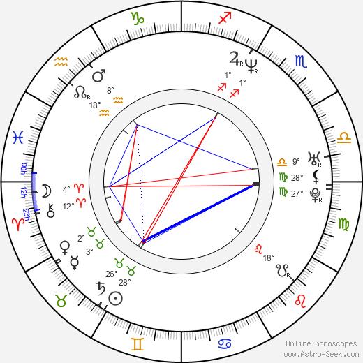 Pawel Mykietyn birth chart, biography, wikipedia 2019, 2020