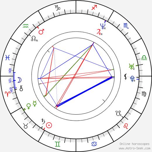 Pawel Mykietyn astro natal birth chart, Pawel Mykietyn horoscope, astrology