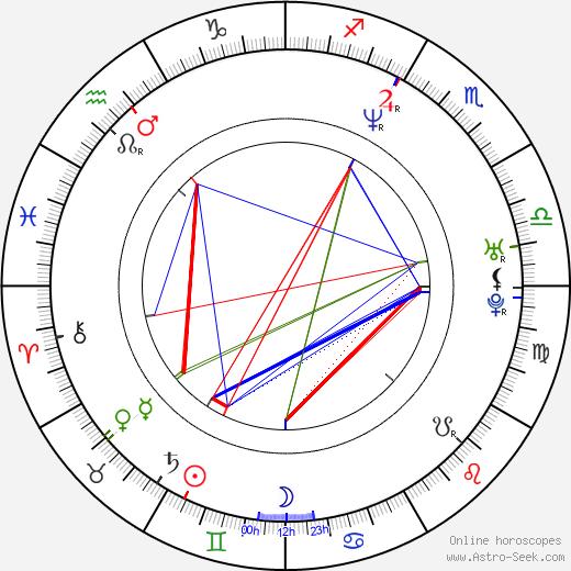 Rachael Blake birth chart, Rachael Blake astro natal horoscope, astrology