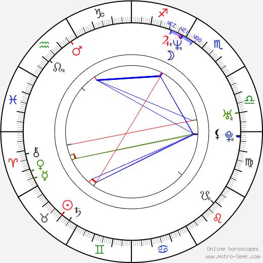 Sacha Bennett astro natal birth chart, Sacha Bennett horoscope, astrology
