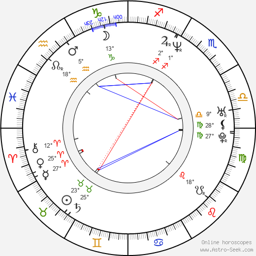 Sofia Coppola birth chart, biography, wikipedia 2019, 2020