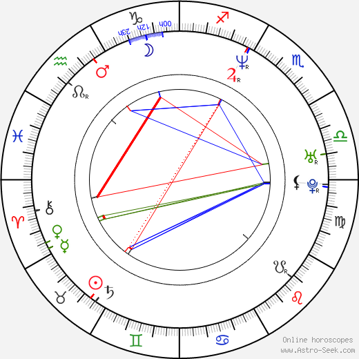 Sofia Coppola astro natal birth chart, Sofia Coppola horoscope, astrology