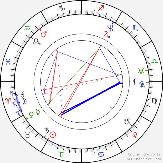 Syren birth chart, Syren astro natal horoscope, astrology