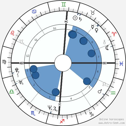 Tina Hobley wikipedia, horoscope, astrology, instagram