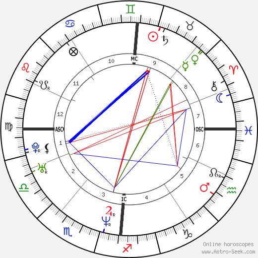 Тина Хобли Tina Hobley день рождения гороскоп, Tina Hobley Натальная карта онлайн