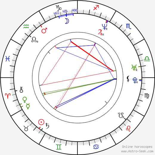 Zbigniew Kaleta день рождения гороскоп, Zbigniew Kaleta Натальная карта онлайн