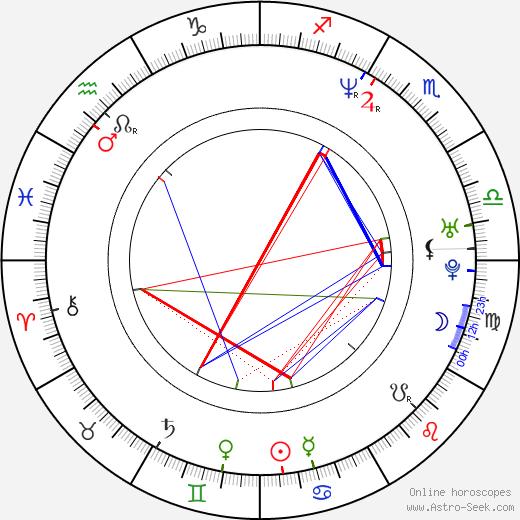 Aileen Quinn astro natal birth chart, Aileen Quinn horoscope, astrology